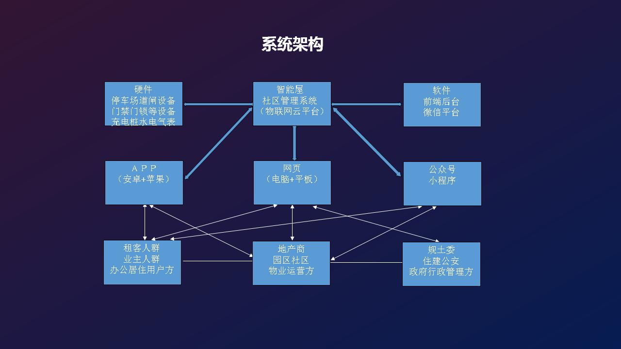 智能社区系统架构.png